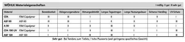 Wöhlk AS 2 BT